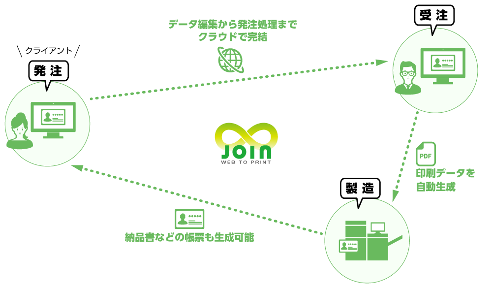 JOIN ASP名刺の自動化イメージ