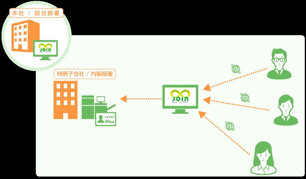 JOIN ASP名刺を利用した特例子会社や内製イメージ